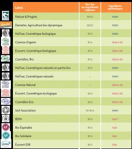 les différents labels bio simplifiés pour un label bio européen unique ?