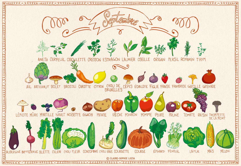 Comment lutter contre la fatigue pensez vitamines - Fruits et legumes decembre ...