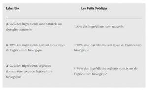 Les Ptits Prödiges - des ingrédients naturels et plus encore