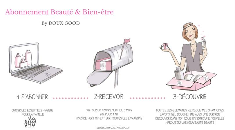 Abonnement Beauté & Bien-être made by Doux Good